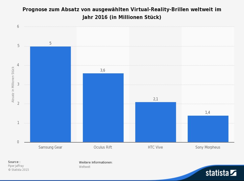 statistic_id457549_prognose-zum-absatz-von-ausgewaehlten-virtual-reality-brillen-2016