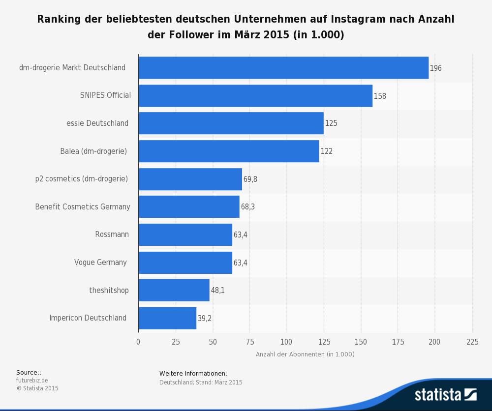 statistic_id427354_top-10-beliebteste-deutsche-unternehmen-auf-instagram-nach-anzahl-der-follower-2015