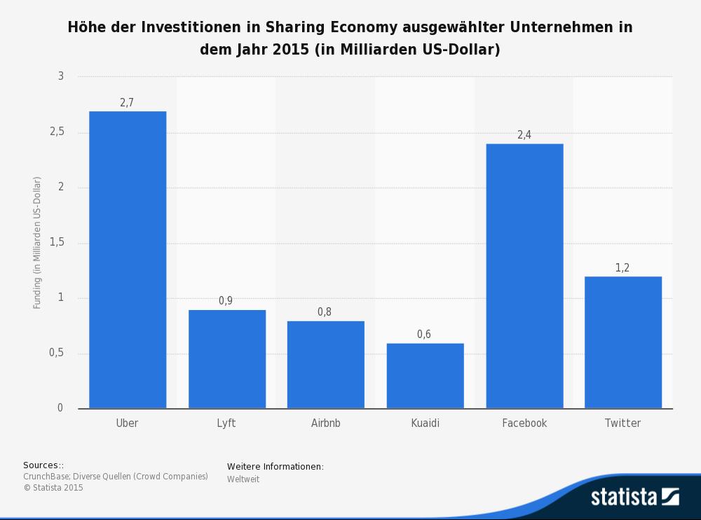statistic_id435398_investitionen-in-ausgewaehlte-sharing-economy-startups-2015