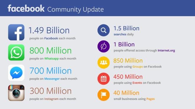 Facebook-Nutzerzahlen