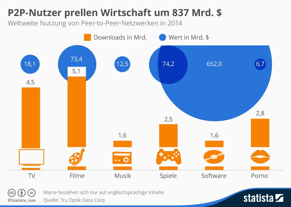 infografik_3349_Weltweite_Nutzung_von_Peer_to_Peer_Netzwerken_n