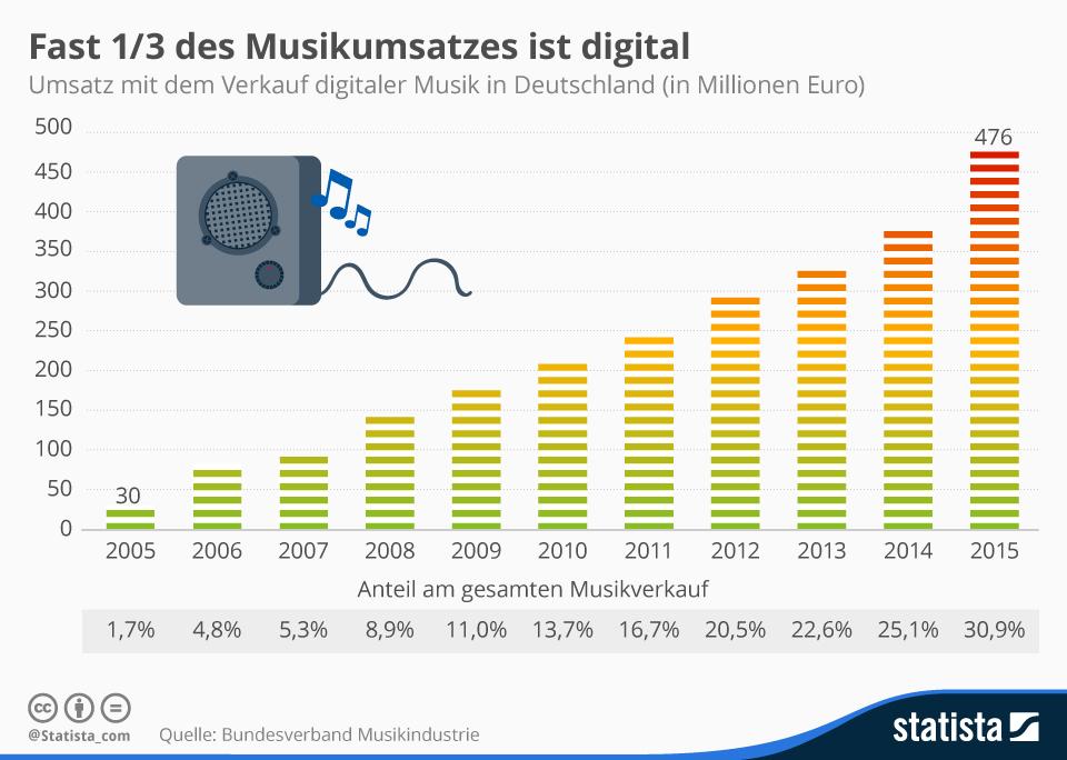 infografik_3336_umsatz_mit_dem_verkauf_digitaler_musik_in_deutschland_n