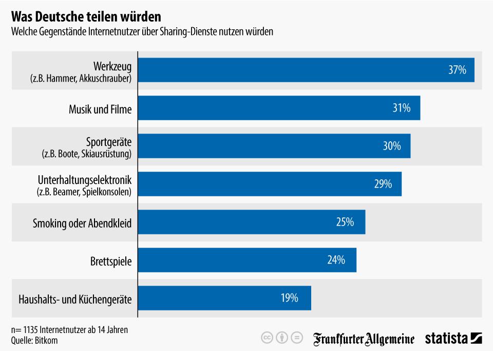 infografik_4203_welche_gegenstaende_internetnutzer_ueber_sharing_dienste_nutzen_wuerden_n