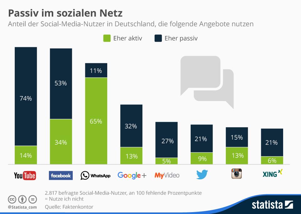 infografik_4230_nutzung_ausgewaehlter_social_media_angebote_n
