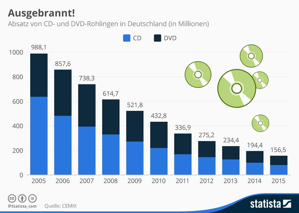 infografik_2474_absatz_von_cd_und_dvd_rohlingen_in_deutschland_n
