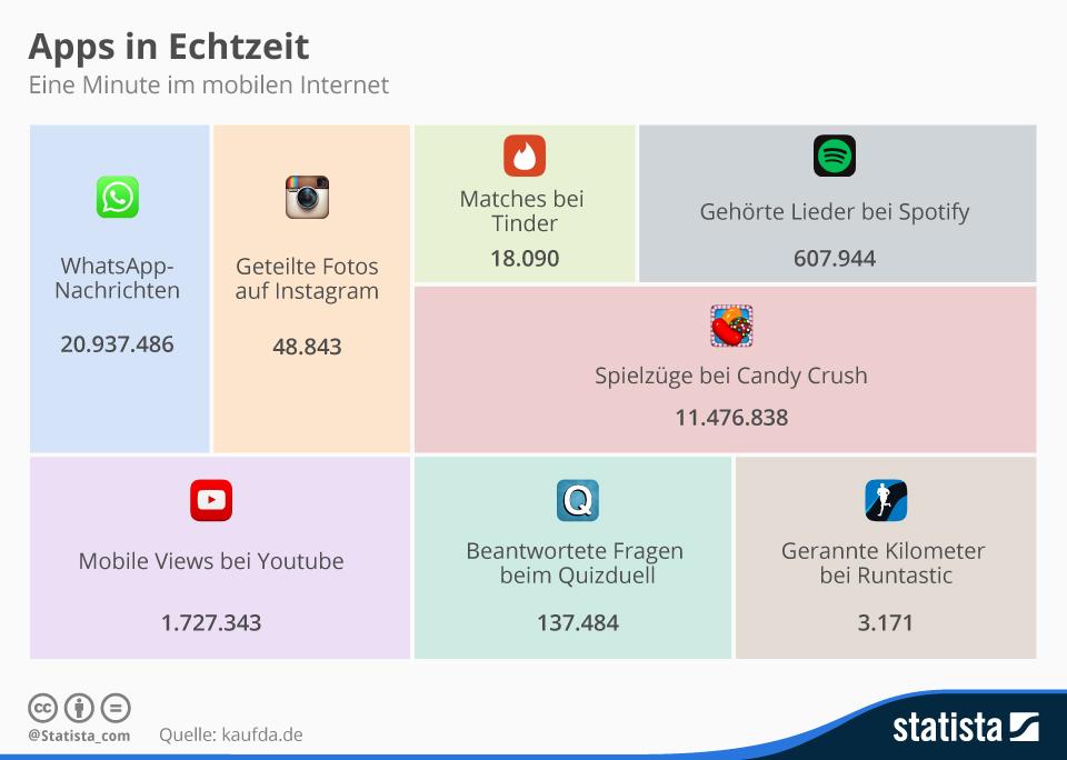 infografik_4382_app_nutzung_pro_minute_im_mobilen_internet_n