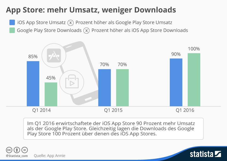 infografik_4709_app_store_versus_google_play_n