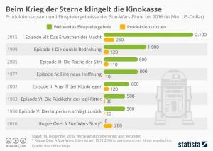 infografik_7262_beim_krieg_der_sterne_klingeln_die_kinokassen_n