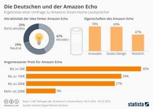 infografik_7338_die_deutschen_und_der_amazon_echo_n