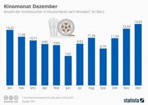 infografik_7348_kinobesucher_nach_monaten_n
