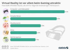 infografik_7430_virtual_reality_ist_vor_allem_beim_gaming_attraktiv_n