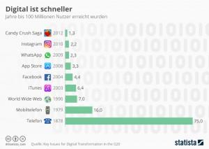 infografik_7573_geschwindigkeit_mit_der_sich_technologien_verbreiten_n