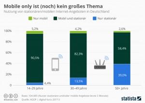 infografik_4033_nutzung_von_stationaeren_mobilen_internet_angeboten_n