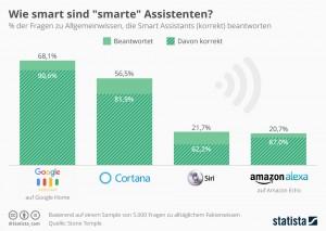 infografik_9615_allgemeinwissen_von_smart_assistants_n