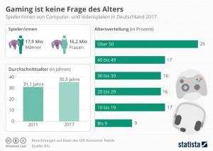 infografik_9771_spielerinnen_von_computer_und_videospielen_in_deutschland_n