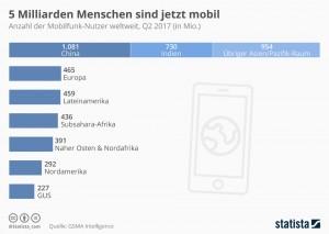 infografik_9788_anzahl_der_mobilfunk_nutzer_weltweit_n